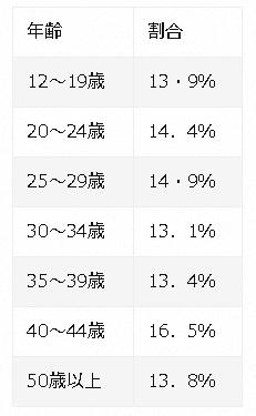 年齢分布表