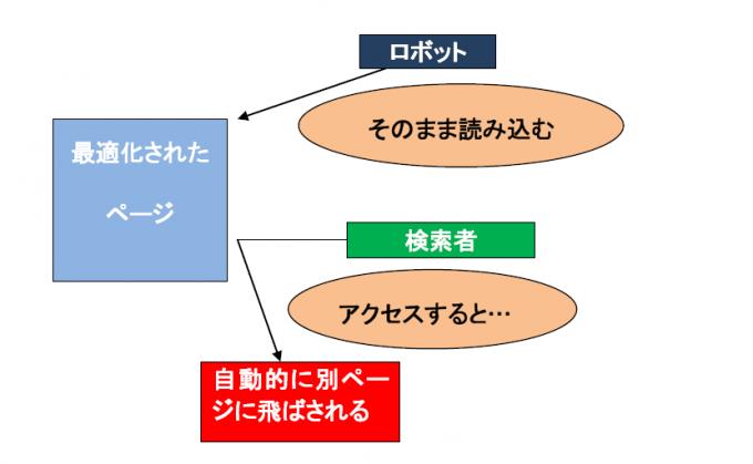 リダイレクト図