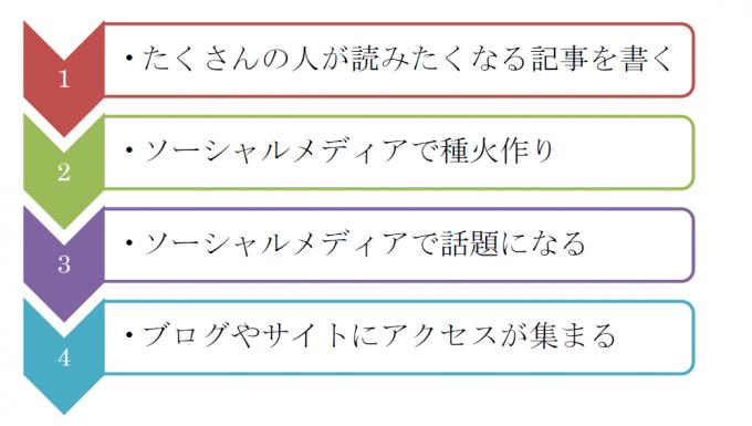 4段階の図キャプチャ